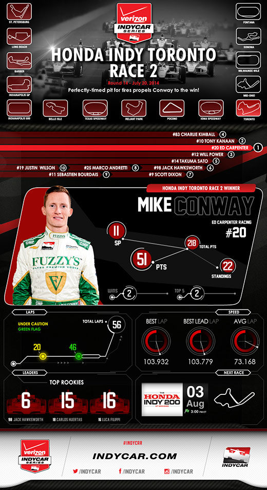 Toronto Race 2 Race Infographic