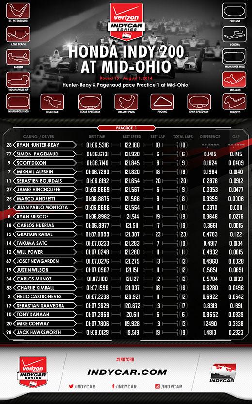 MidOhio Practice 1 Infographic
