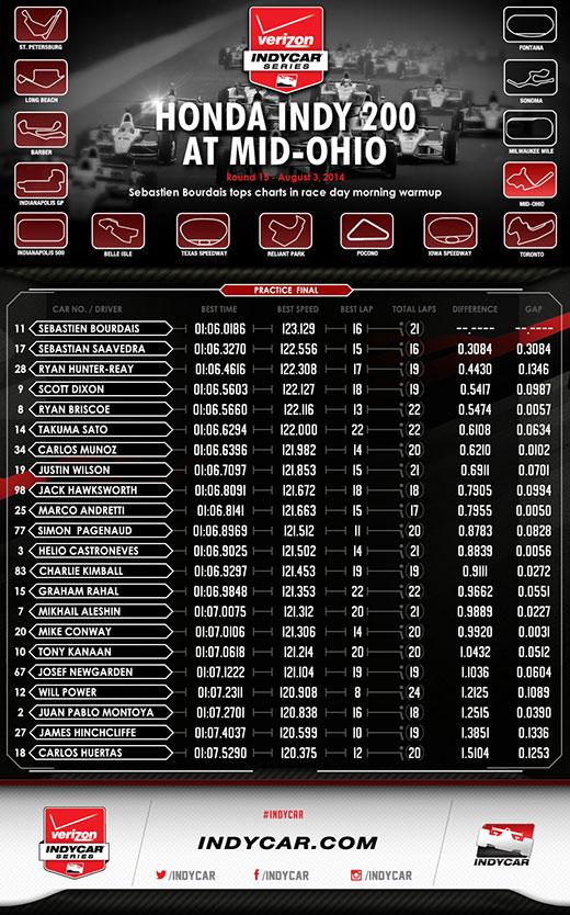 MidOhio Final Practice Infographic
