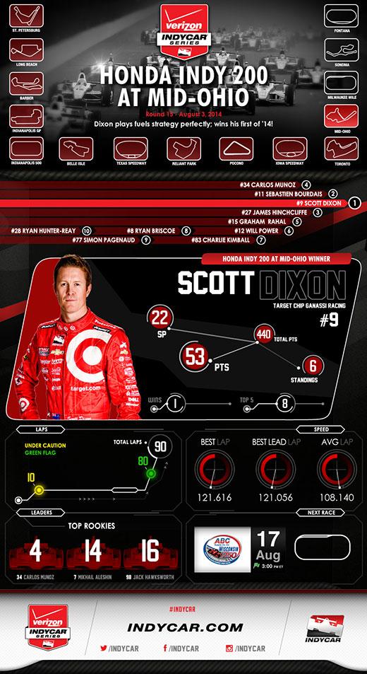 Mid-Ohio Race Infographic