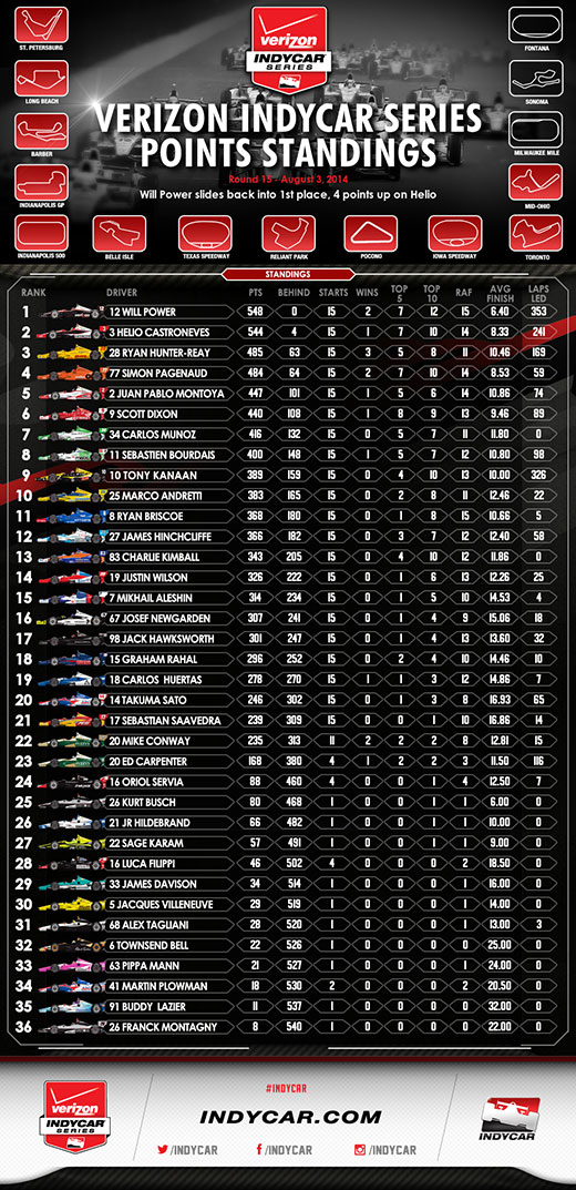 Points Standings after Mid-Ohio Infographic