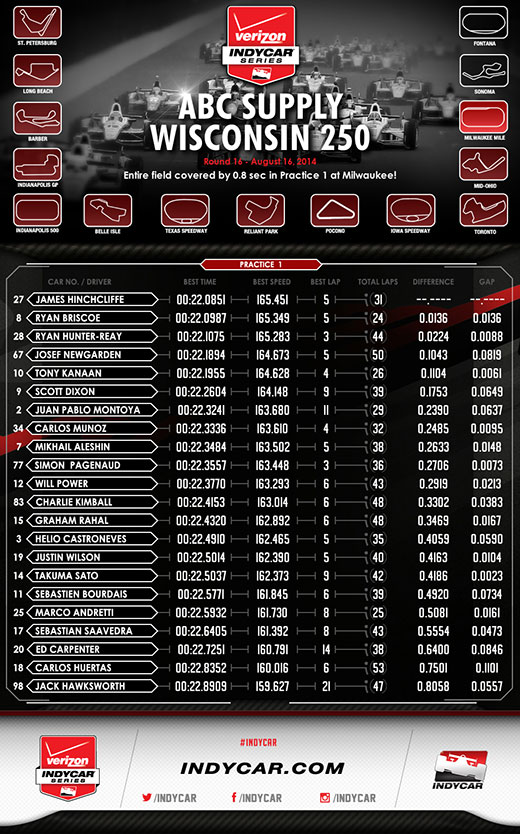 Milwaukee Practice 1 Infographic