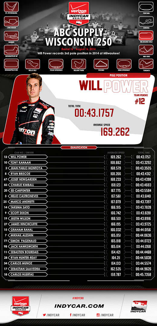 Milwaukee Qualifications Infographic
