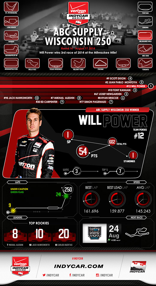Milwaukee Race Infographic