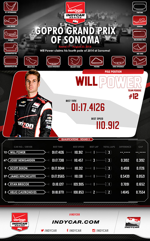 Sonoma Qualifications Infographic
