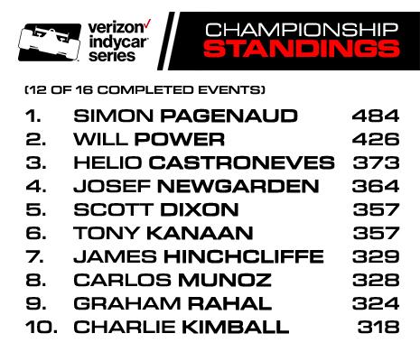 Verizon IndyCar Series Championship