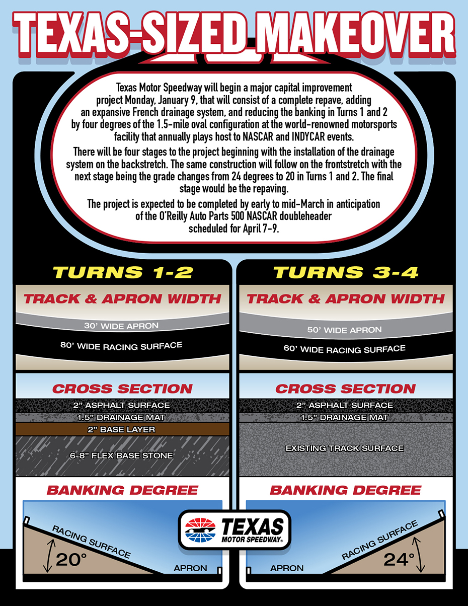 Texas Motor Speedway Undergoing Big Track Changes For 2017