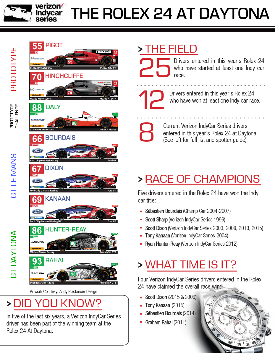 2017 Rolex 24 at Daytona Infographic