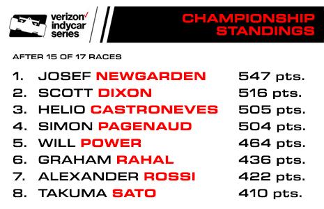 2017 Verizon IndyCar Sereis Championship Standings