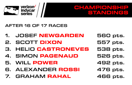 2017 Championship Points Standings