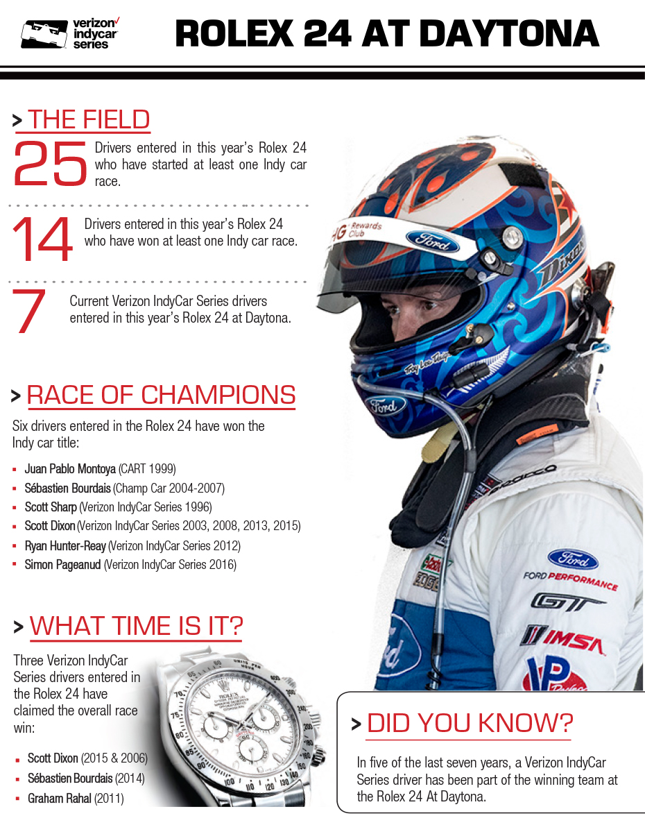 2018 Rolex 24 Infographic