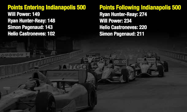 Points Entering Belle Isle